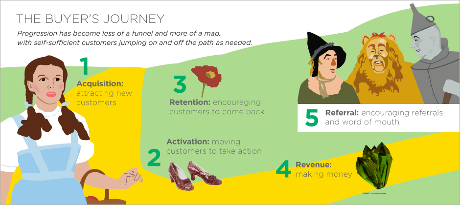The-Buyers-Journey-AARRR